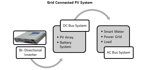 Grid Connected PV Systems Market1