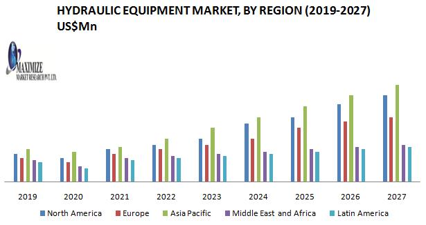 Hydraulic Equipment Market
