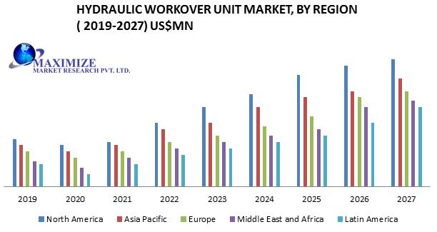 Hydraulic Workover Unit Market