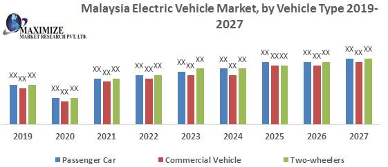 Malaysia Electric Vehicle Market