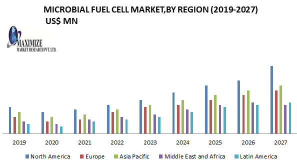 Microbial Fuel Cell Market