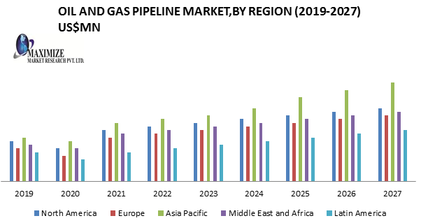 Oil and Gas Pipeline Market