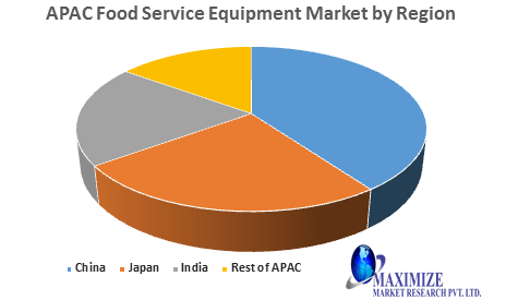 APAC Food Service Equipment Market