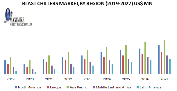 Blast Chillers Market: Industry Analysis and forecast 2019-2027