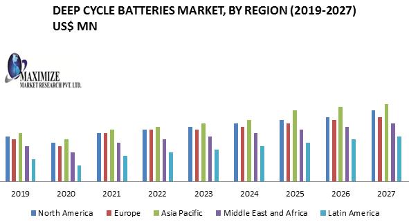 Deep Cycle Batteries Market
