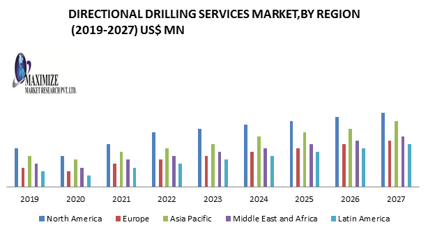 Directional Drilling Services Market