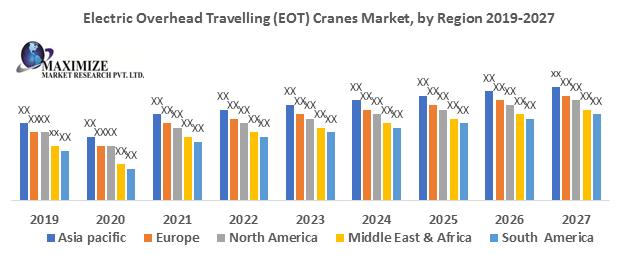 Electric Overhead Travelling (EOT) Cranes Market