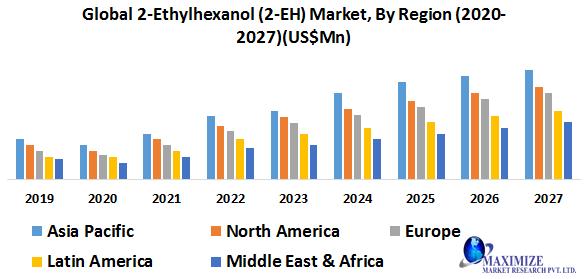 Global 2-Ethylhexanol (2-EH) Market