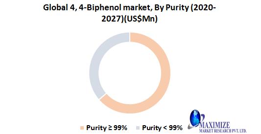 Global 4, 4-Biphenol Market