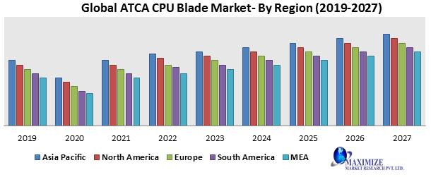 Global ATCA CPU Blade Market