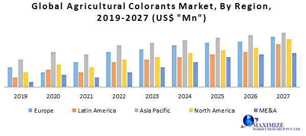 Global Agricultural Colorants Market