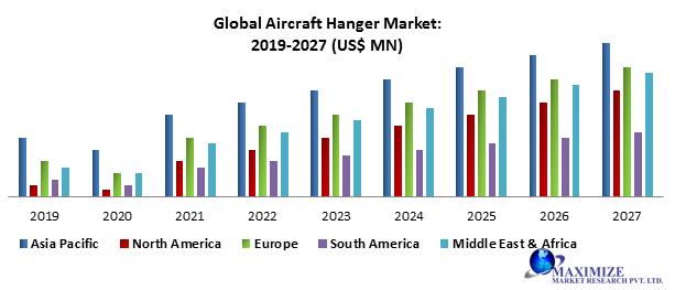 Global Aircraft Hangar Market