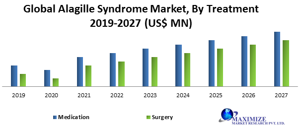 Global Alagille Syndrome Market
