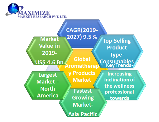 Global Aromatherapy Products Market
