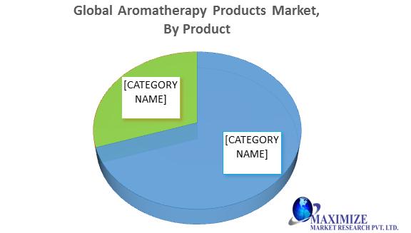 Marché mondial des produits d'aromathérapie1