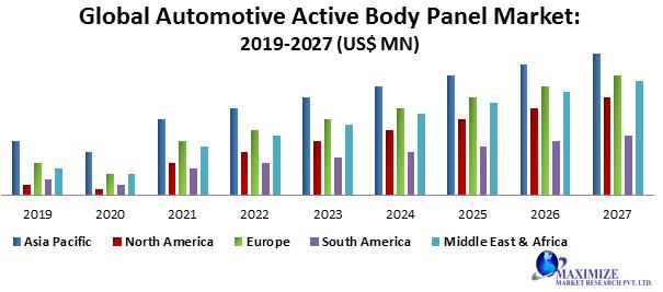 Global Automotive Active Body Panel Market