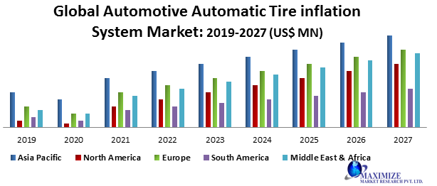 Global Automotive Automatic Tire Inflation System Market