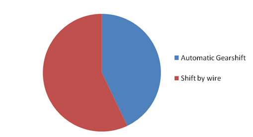 Global Automotive Automatic Tire Inflation System Market1