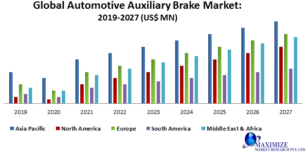 Global Automotive Auxiliary Brake Market