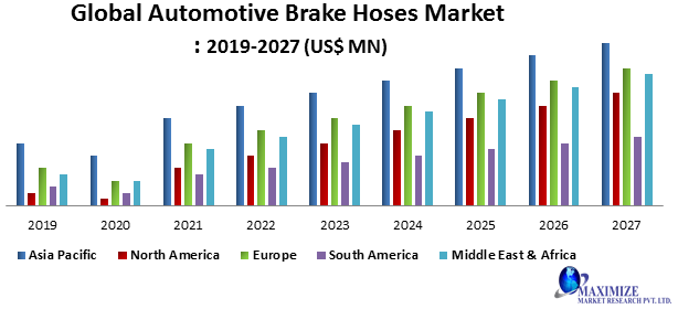 Global Automotive Brake Hose Market