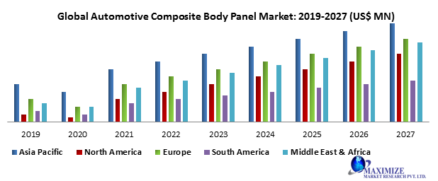Global Automotive Composite Body Panel Market