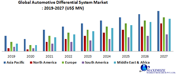 Global-Automotive-Differential-System-Market