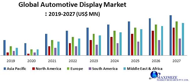 Global Automotive Display Market