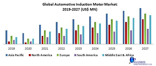 Global Automotive Induction Motor Market