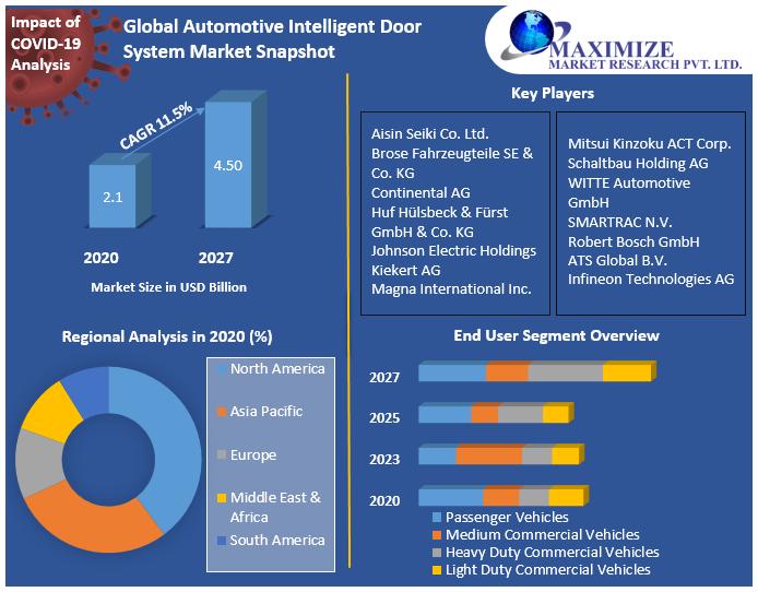 Global Automotive Intelligent Door System Market Snapshot