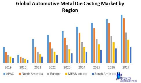 Global Automotive Metal Die Casting Market