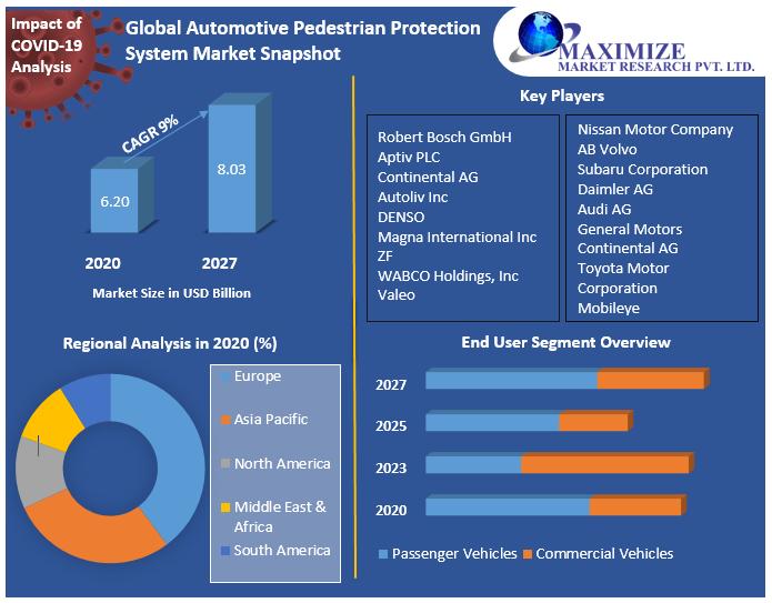 Global Automotive Pedestrian Protection System Market Snapshot