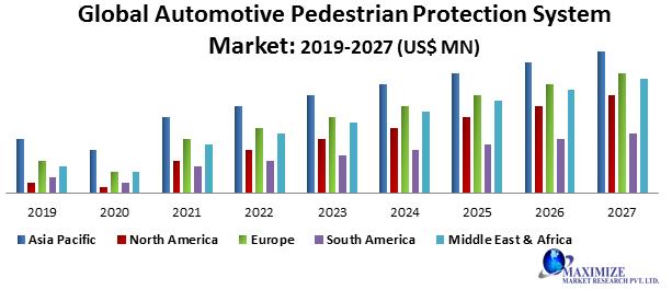 Global Automotive Pedestrian Protection System Market
