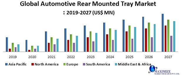 Global Automotive Rear Mounted Tray Market