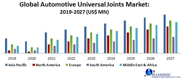Global Automotive Universal Joints Market