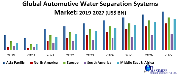 Global Automotive Water Separation Systems Market