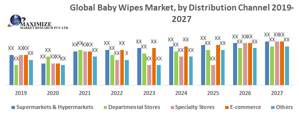 Global Baby Wipes Market