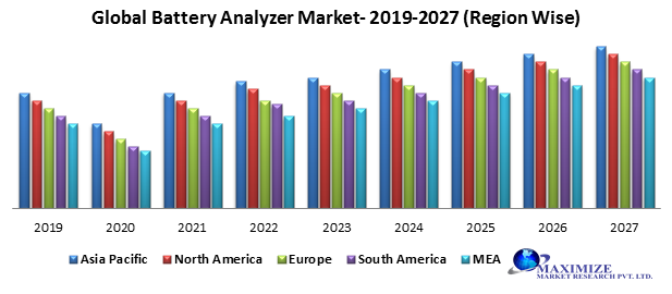 Global Battery Analyzer Market – Industry Analysis and Forecast (2019-2027) – By, Product Type, Type, Industry, and Region.