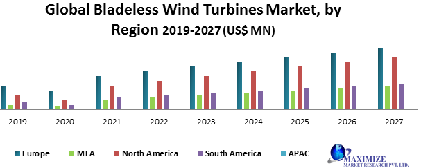 Global Bladeless Wind Turbines Market