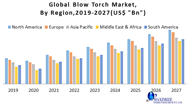Global Blow Torch Market