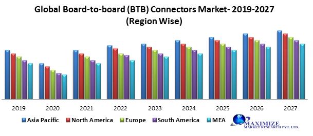Global Board-to-board (BTB) Connectors Market