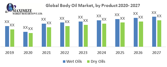 Global Body Oil Market
