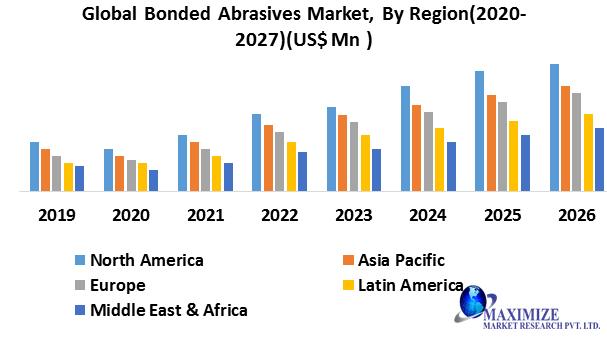 Global Bonded Abrasives Market