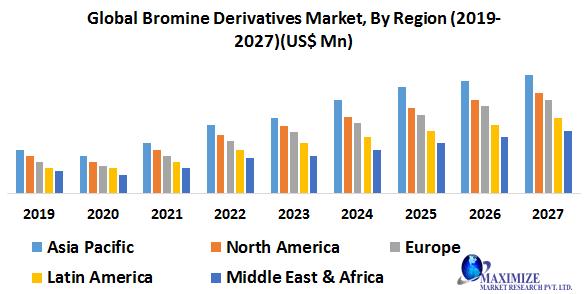 Global Bromine Derivatives Market