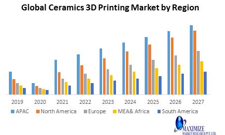 Global Ceramic 3D Printing Market