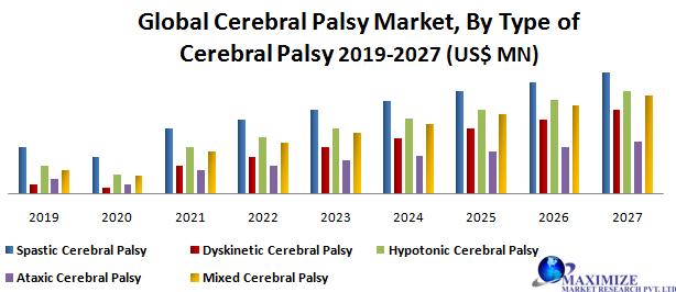 Global Cerebral Palsy Market