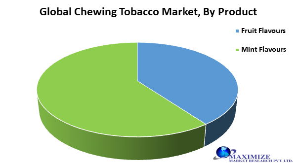 Global Chewing Tobacco Market