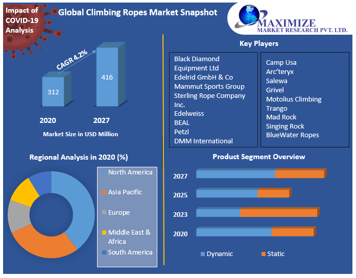 Global Climbing Ropes Market Snapshot