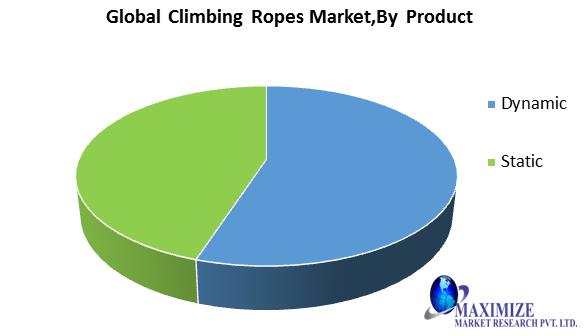 Global Climbing Ropes Market