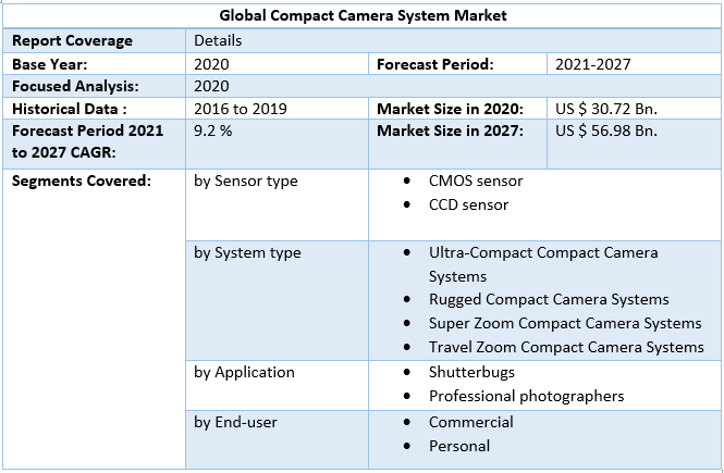 Global Compact Camera System Market Scope