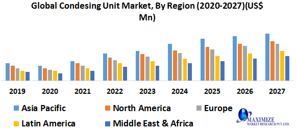 Global Condensing Unit Market